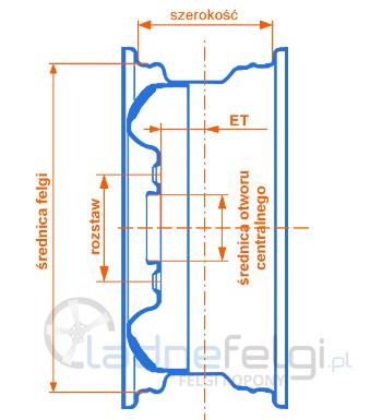 Parametry felg aluminiowych. LadneFelg.pl